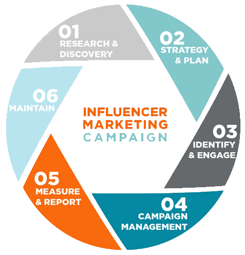 influencer marketing company india