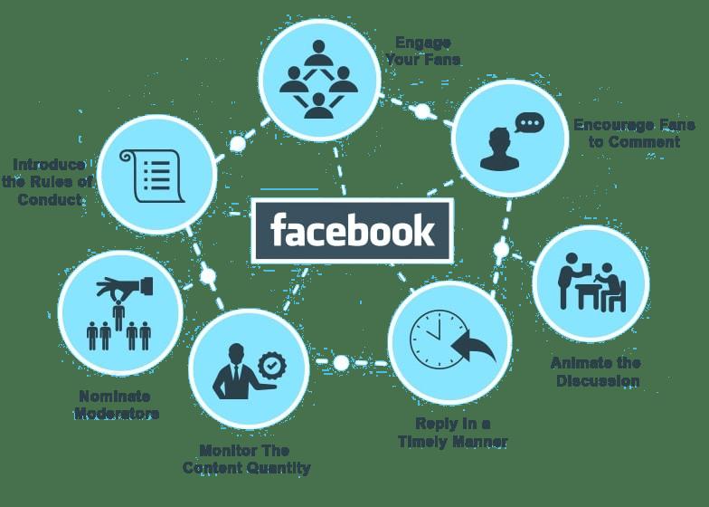 facebook marketing india